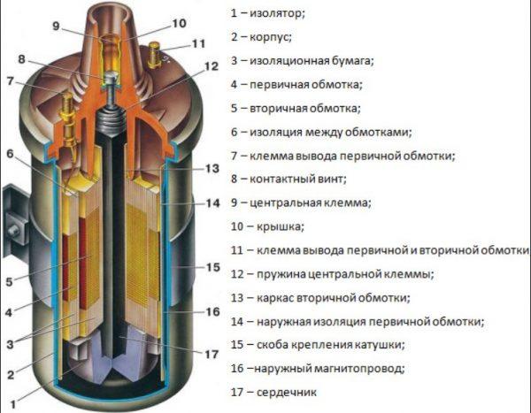 Конструкция катушки зажигания ВАЗ 2107