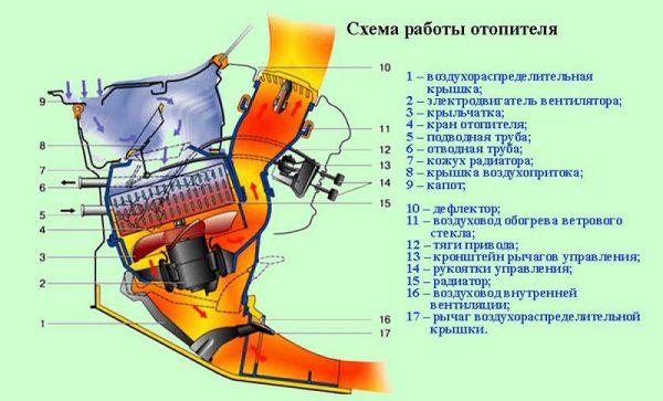 Принцип работы отопителя ВАЗ 2107