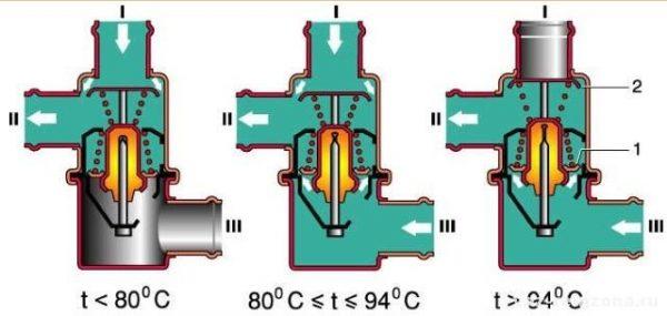 Схема работы термостата ВАЗ 2107