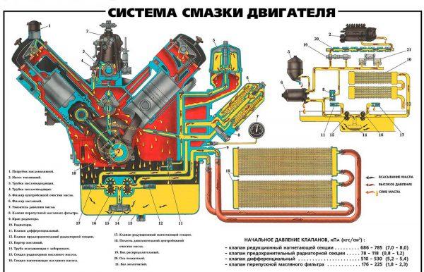 Схема: система смазки ДВС