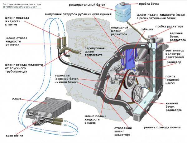 Схема системы охлаждения ВАЗ 2107