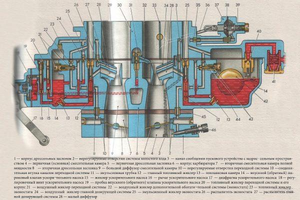 Схема строения карбюратора «Озон»