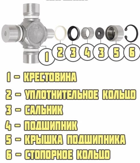Устройство крестовины ВАЗ 2107