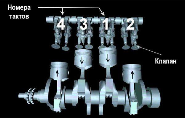 Движение поршней в моторе ВАЗ 2101