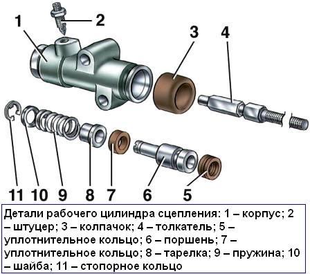 Конструкция рабочего цилиндра сцепления ВАЗ 2107