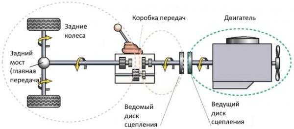 Схема передачи крутящего момента от двигателя на ведущие колёса