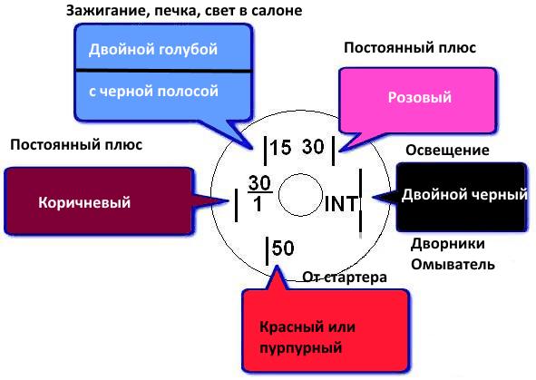 Схема подключения проводов к контактам замка зажигания ВАЗ 2107