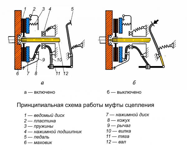 Схема работы сцепления ВАЗ 2107