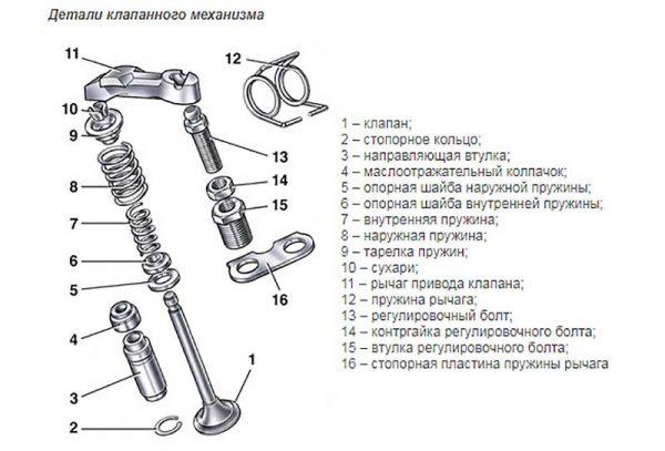 Устройство клапанного механизма ВАЗ 2101