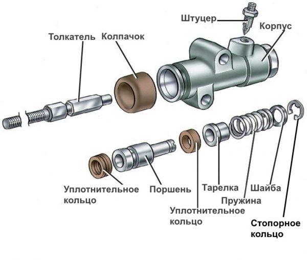 Устройство рабочего цилиндра сцепления