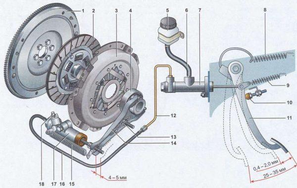 Устройство механизма сцепления ВАЗ 2107