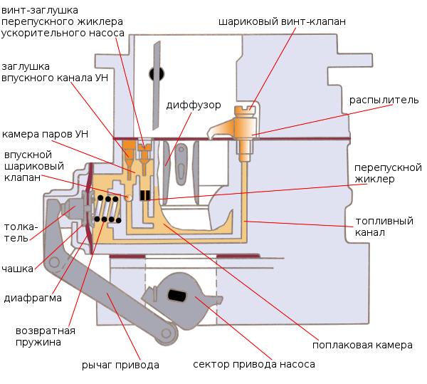 Устройство ускорительного насоса ВАЗ 2106