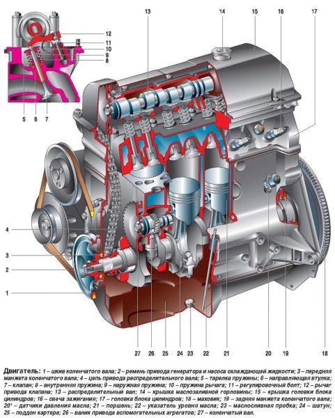 Технические характеристики двигателя ВАЗ 2103