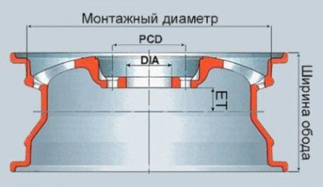 Диаметр диска