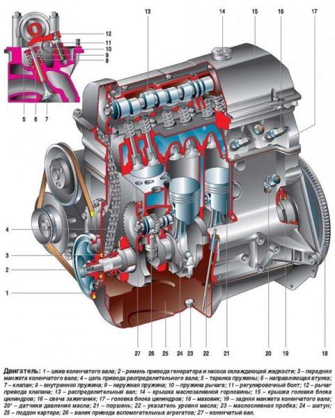 Конструкция двигателя ВАЗ 2101