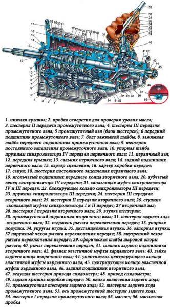 Конструкция КПП ВАЗ 2106