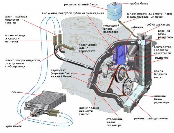 Конструкция системы охлаждения ВАЗ 2101