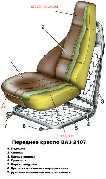 Устройство переднего кресла ВАЗ 2107