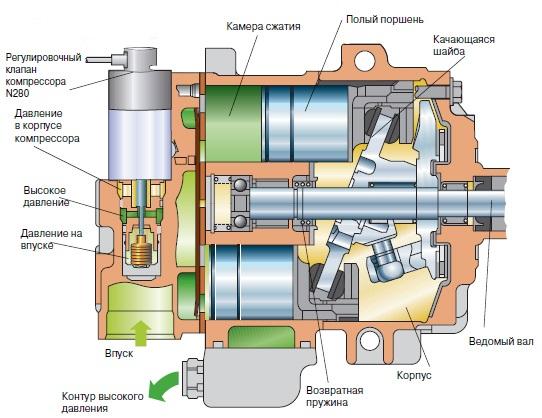 Схема компрессора автомобильного кондиционера