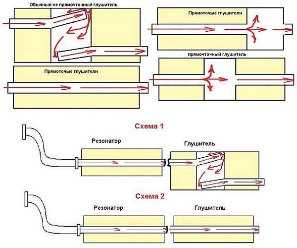 Схема обычного и прямоточного глушителя