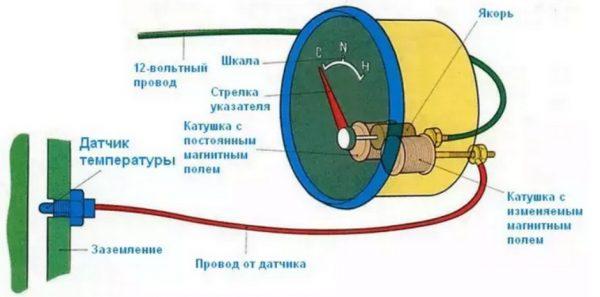 Схема работы температурного датчика ВАЗ 2107
