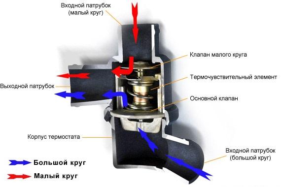 Схема работы термостата ВАЗ 2101