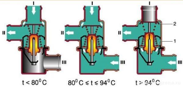Схема работы клапана термостата