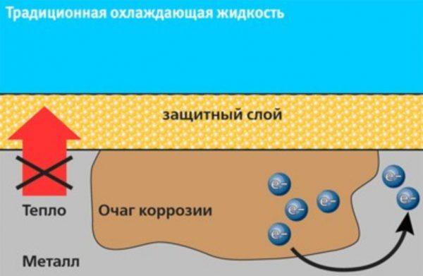 Схема работы тосола