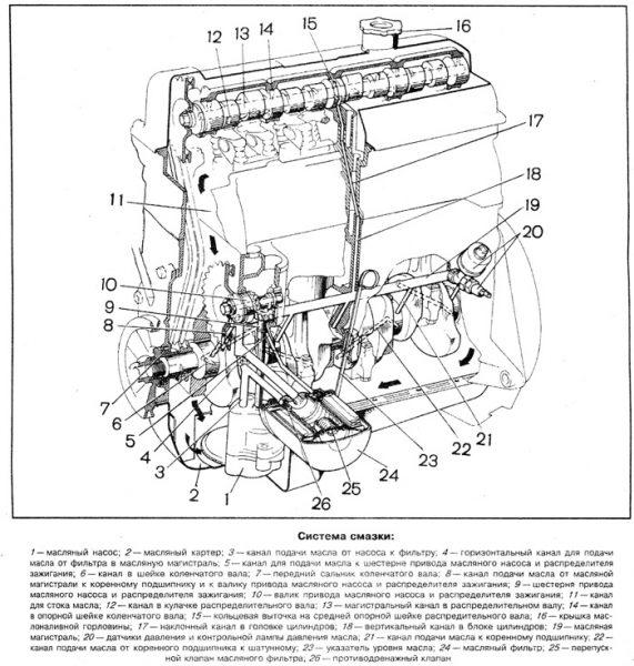 Схема системы смазки ВАЗ 2106