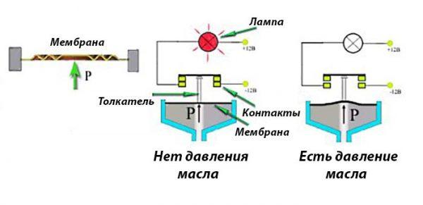 Устройство датчика — сигнализатора давления смазки «Жигулей»