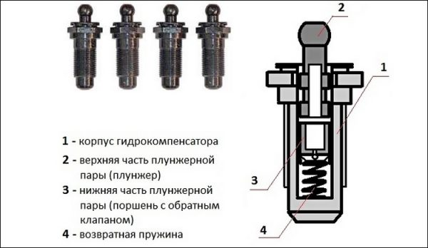 Устройство гидрокомпенсатора