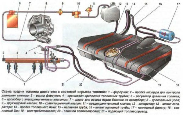 Устройство инжекторной системы питания ВАЗ 21074