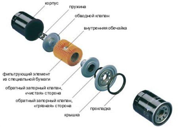 Устройство масляного фильтра ВАЗ 2106