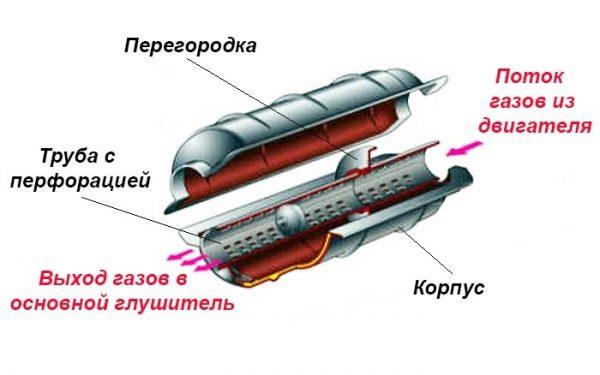 Устройство резонатора ВАЗ 2107