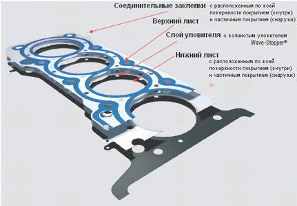 Комбинированная прокладка ГБЦ