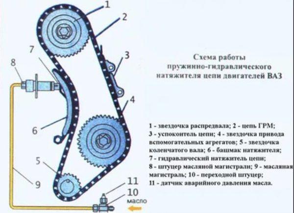 Схема натяжительного механизма цепи ГРМ