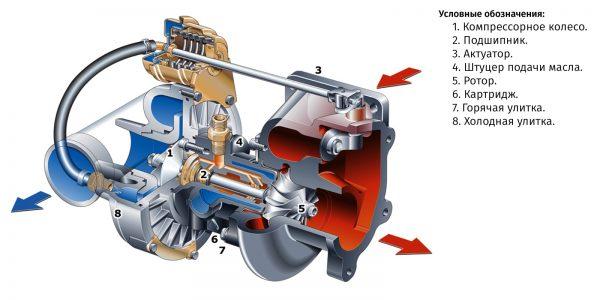 Схема турбины в разрезе