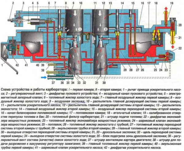 Схематичное строение карбюратора ВАЗ 2107