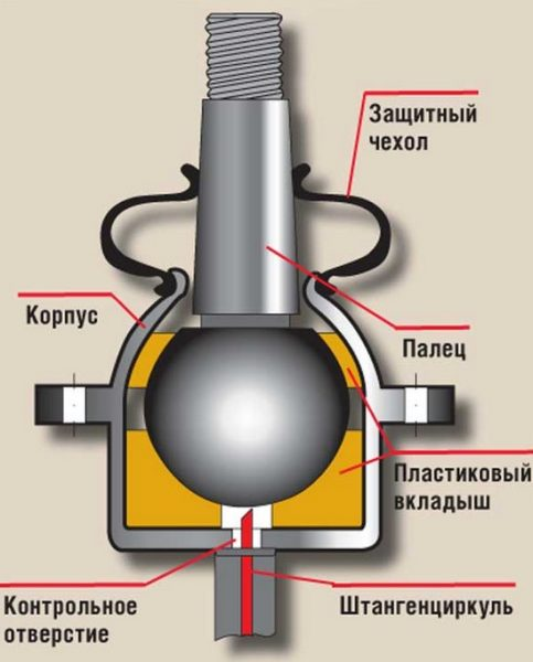 Устройство шаровой опоры ВАЗ 2106