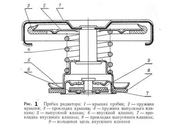 Схема крышки радиатора