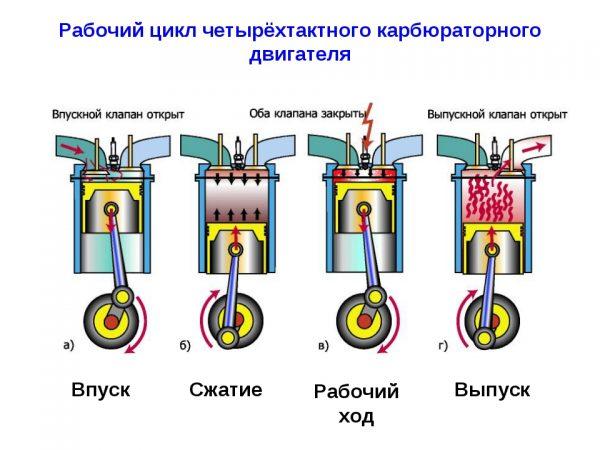 Рабочий цикл двигателя