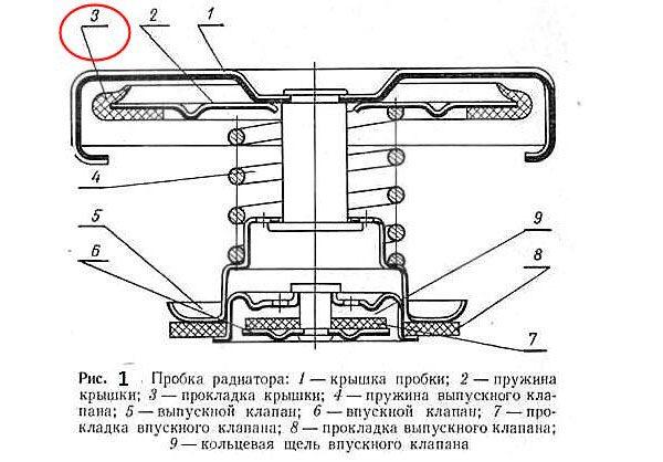 Схема пробки радиатора