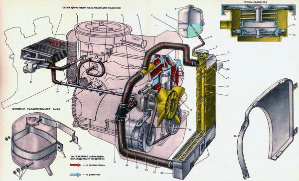 Схема системы охлаждения ВАЗ-2101