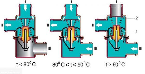 Как работает термостат на ВАЗ 2101—2107