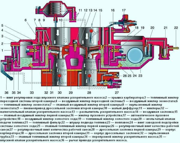 Устройство карбюратора «Озон» для ВАЗ 2107