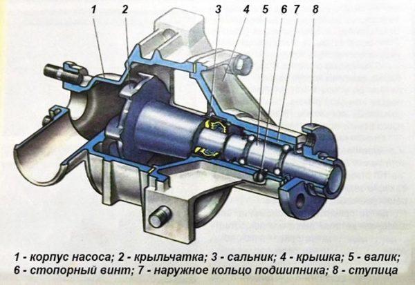 Конструкция насоса охлаждающей жидкости ВАЗ 2106