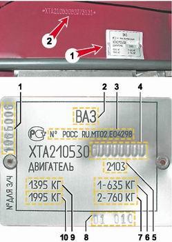 Сводная таблица паспортных данных и VIN автомобиля ВАЗ-2105