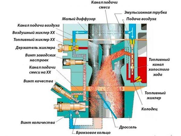 Принцип работы карбюратора «Озон»