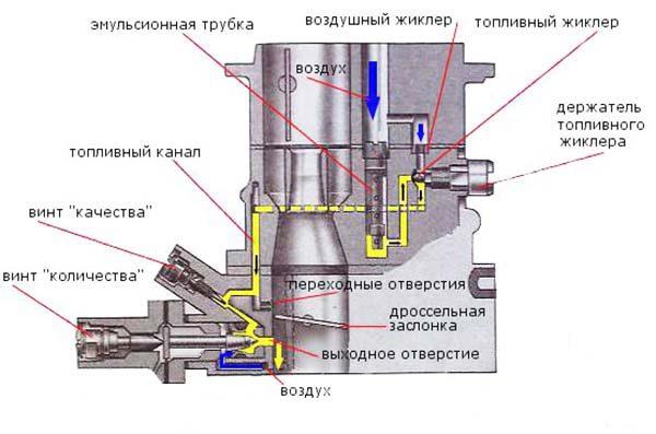 Схема каналов холостого хода карбюратора ДААЗ 2107
