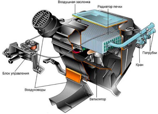 Схема работы салонного отопителя ВАЗ 2101—2106